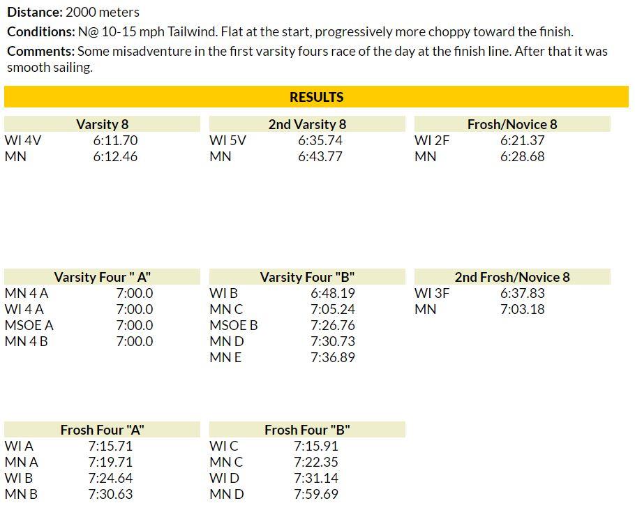 Wisconsin 2k18 results.JPG