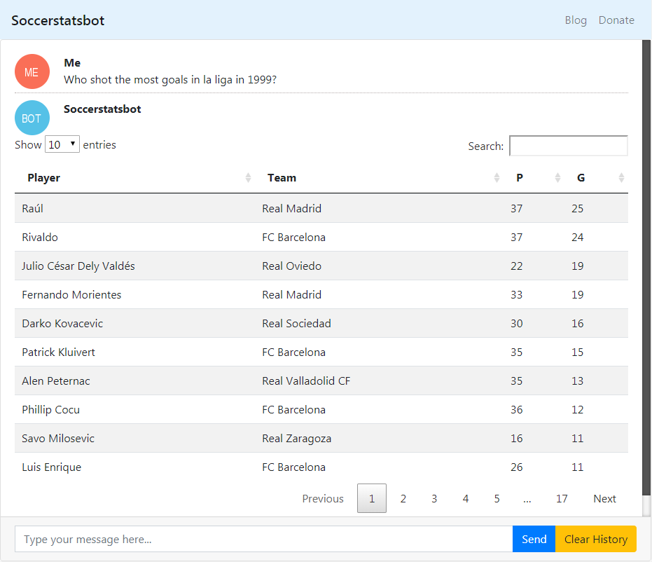 You can also query assists and scorers (goals + assists)