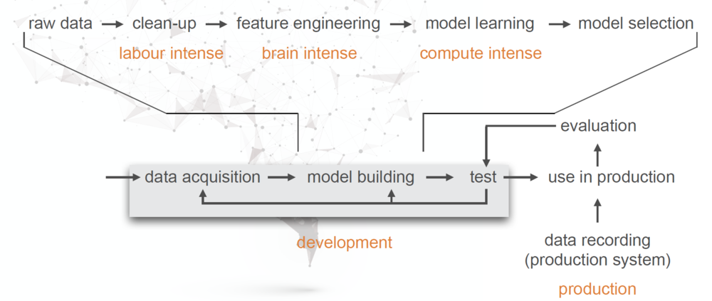 "The machine learning pipeline from the talk ""Machine Learing Overview"" by Boris Adryan."