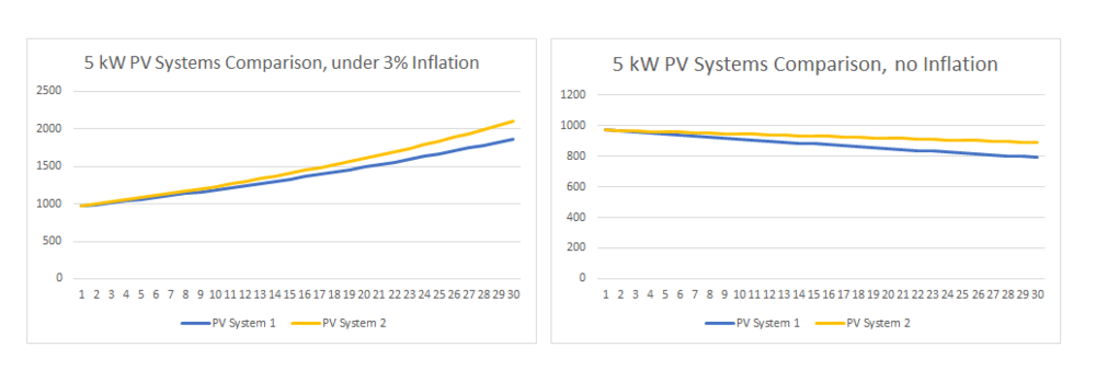 "As illustrated above, cumulatively, over a 30 year useful life, the 5 kW system with the industry standard warranty of ""25 years to 80% of initial output"" will most likely underperform when compared to a 5 kW high efficiency system with ""25 years to 87% of initial output"". Typically, the higher quality PV system, such as SunPower Equinox system will cost ~20% more. But as seen above, higher efficiency PV system will generate more energy by as much as $2800 or more, not require an inverter replacement, and pay for the price difference in solar energy generation. Additional advantages of a higher efficiency system usually include smaller footprint, better and longer warranty, better aesthetics, and the peace of mind that comes with a more robust, professional solar panel construction. Ultimately, it takes a $16,250 5 kW PV system 7-10 years to pay for itself (depending on the electric rate). With a 25 year warranty becoming an industry standard and maintenance costs being very low, a PV system pays for itself 3 times over its useful life. One will argue that higher quality components and craftsmanship are essential for capitalizing the long-term return. What if I sell my house? While in many cases the official added value of a home solar electric system may depend on local appraiser practices, the three following things are often the case: The home will sell faster The home will sell for more money The solar system will be paid for by the property value increase What are the financing tools and how does that affect the cost? It's no secret that financing costs money. However; it often makes good sense when it provides access to funding that generates revenue. Often the PV system helps to ""make it's own payment"" by providing ever increasing savings on the electric bills, while the bank payment remains fixed. As the result, solar may be obtained with little or no increase in the homeowner's budget. Should I wait and see if the solar prices come down further? Solar system prices have come down over the years and are still on the downward trend, but so are the solar incentives. By the time the solar costs come down another 30% it is likely that the 30% tax credit will sunset. As a result, the homeowners will not be getting the better deal - by waiting they will pay year's worth of electric bills aside from foregoing the substantial incentives savings. What that means is that the cost of doing nothing far exceeds any price advantages down the road. Sum it up for me! Size your system based on your electric bill - ~$80/month per 5kW (5000 Watts) Price your system - ~$3.50/Watt Calculate your Tax Credit (total system cost X 30%) and resulting net cost Compare quotes based on lifecycle costs - in most cases the lowest bid is not justified Have more questions about switching to solar? Our friendly and knowledgeable Gainesville solar installation professionals are ready to hear from you! Call Power Production Management at (888) 501-3890 today!"