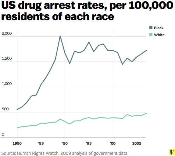 From:https://www.vox.com/2014/7/1/5850830/war-on-drugs-racist-minorities