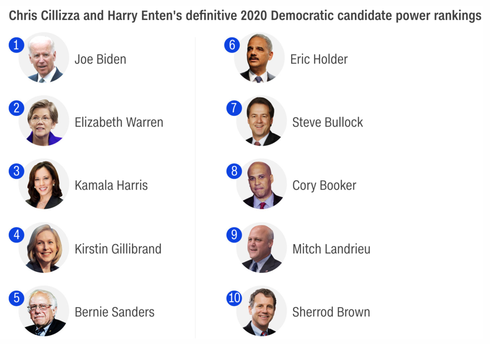 Chris Cillizza and Harry Enten's 2020 Democratic candidate power rankings for  CNN —  with Gabbard nowhere in site ( Image )