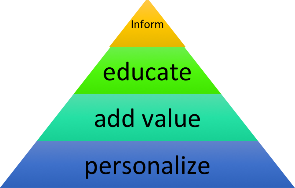 Market Crave web traffic pyramid