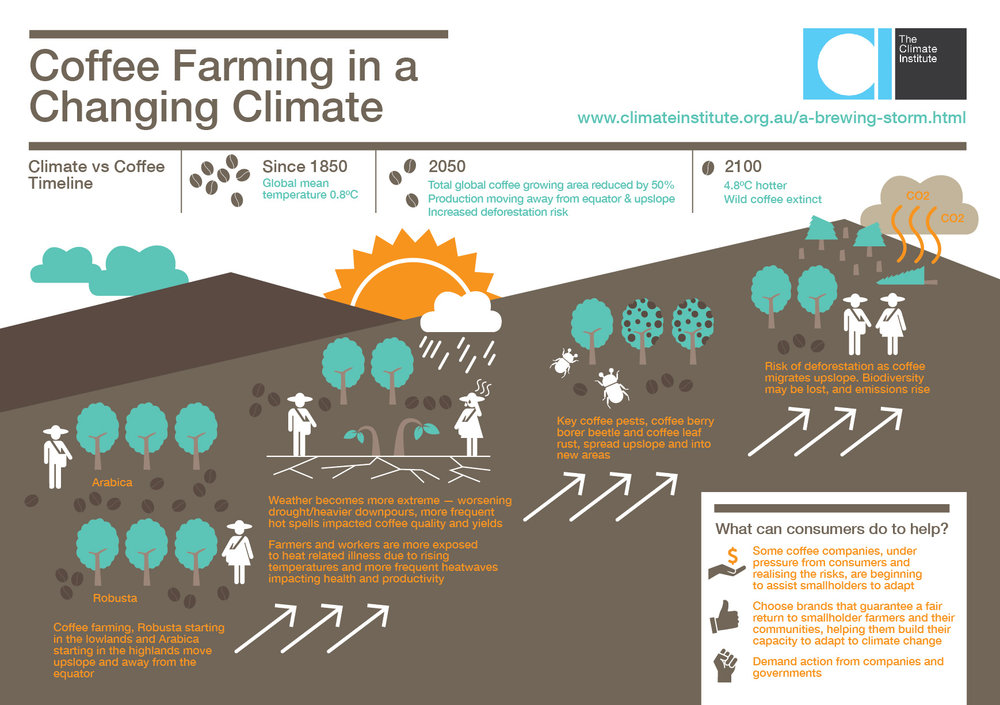 http://www.climateinstitute.org.au/verve/_resources/TCI_infographic_Farming_standalone-01.jpg
