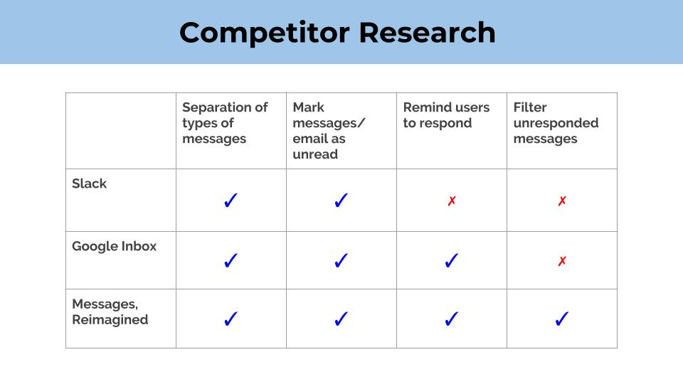 Competitor Research - See how the solution compares to two great messaging/email platforms: Google Inbox and Slack.