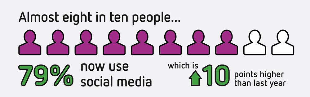 Sensis Social Media Report - Number of Australians on social.jpg