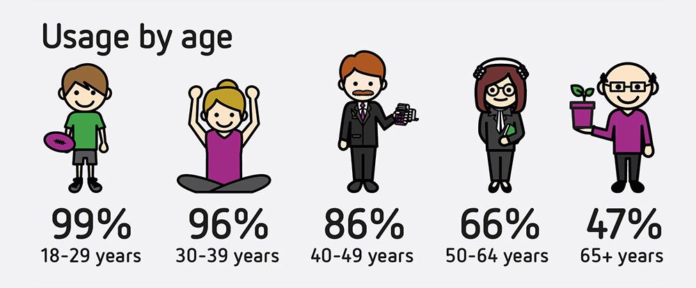 Sensis Social Media Report - usage by age.jpg