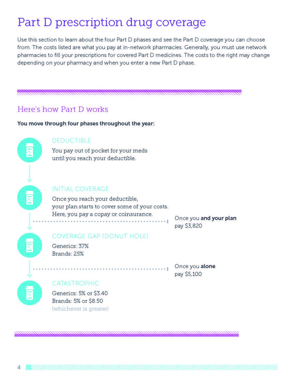 HealthPartners® Journey (PPO) 2019 Summary of Benefits_Page_07.jpg