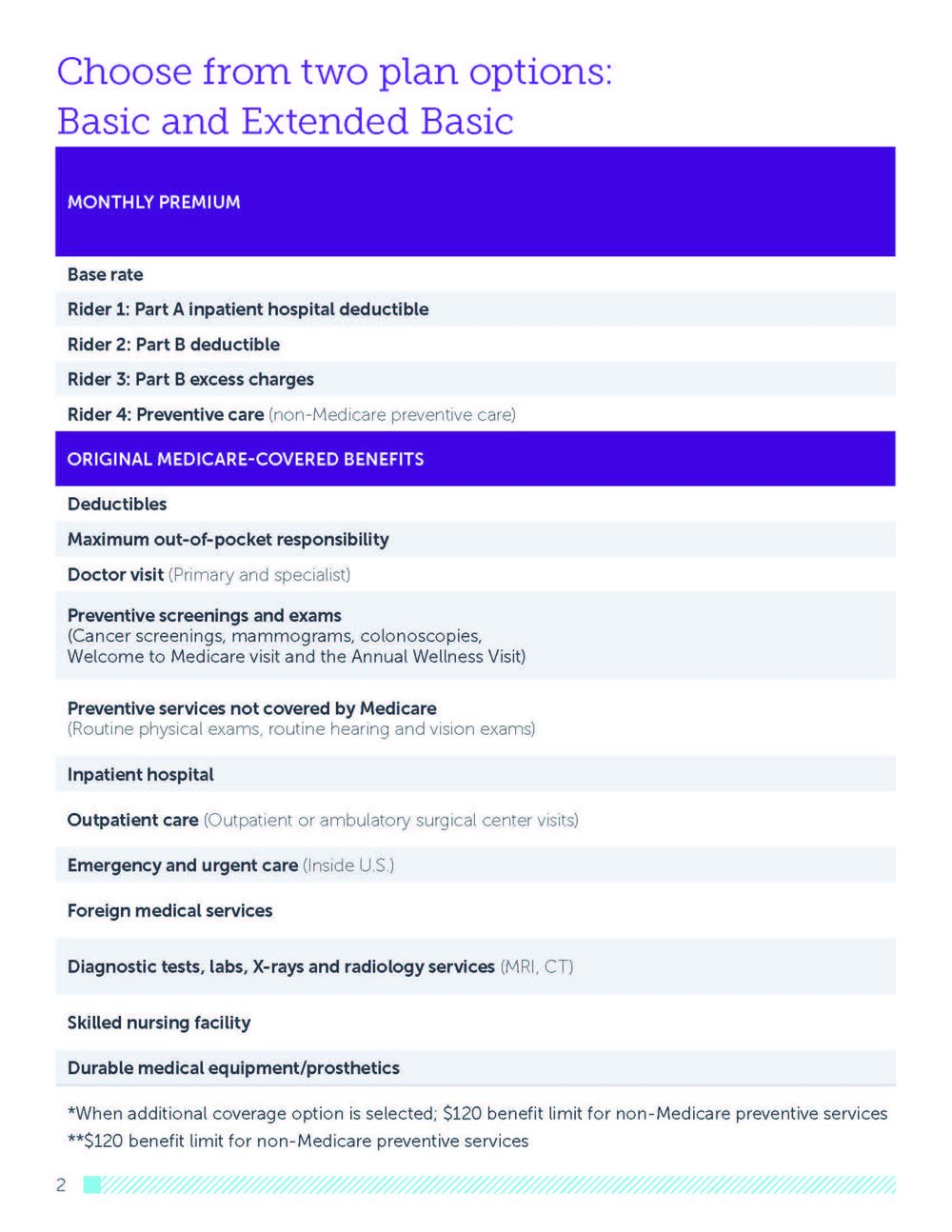 2019 HealthPartners® Medicare Supplement Plan Comparison Guide_Page_04.jpg