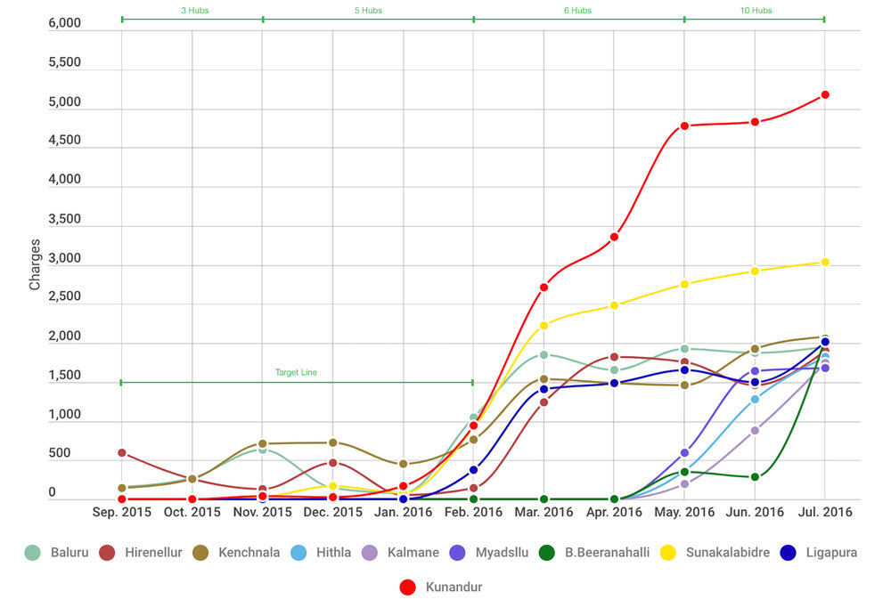 "This graph shows payments for mobile phone power as ""Charges"" across 10 villages in rural Karnataka over an 11 month period. Each village is represented by a different colour. The green line indicates the target that agents were required to hit after six months. The line at the top of the graph indicates the number of Hubs that were deployed and in which month."