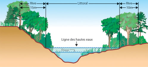 Largeur des rives en général