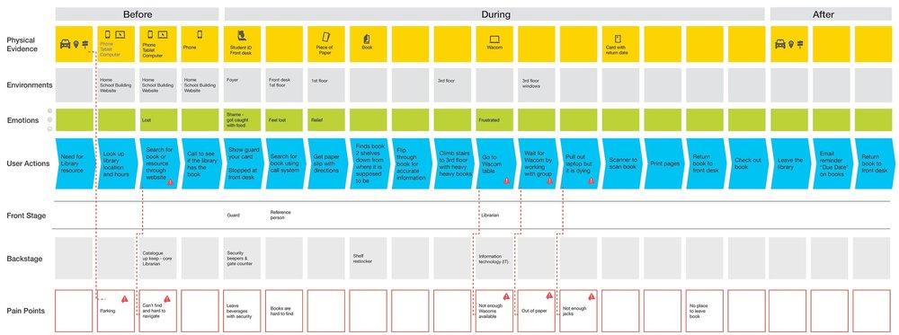 Library ux design toolkit rebecca daz atienza service blueprint malvernweather Images