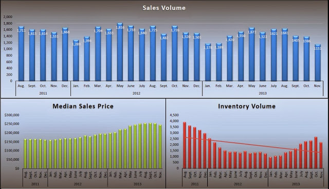 Sacrametno County Real Estate Stats