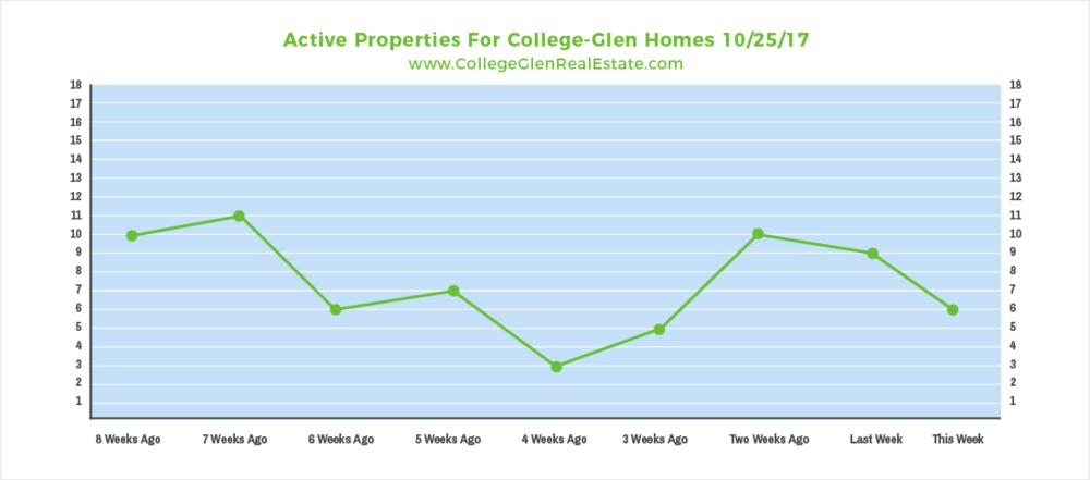 Active Properties 10-25-17 Wednesday.png
