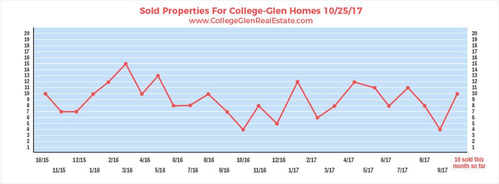 Sold Properties 10-25-17 Wednesday.jpg