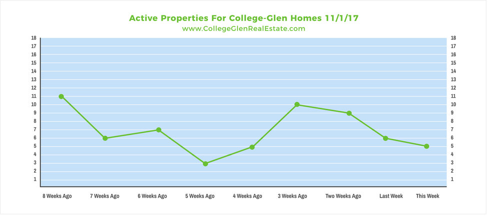 Active Properties 11-1-17 Wednesday.jpg