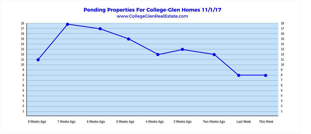 Pending Properties 10-25-17 Wednesday.png