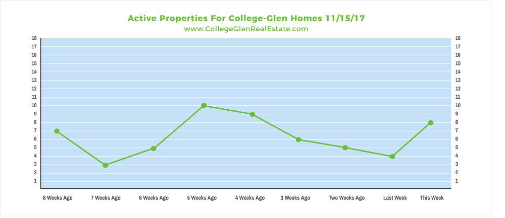 Active Properties 11-15-17 Wednesday.jpg