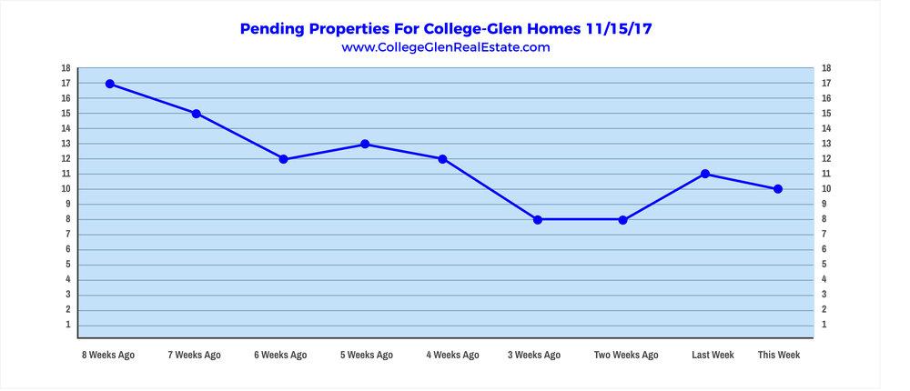 Pending Properties 11-15-17 Wednesday.jpg