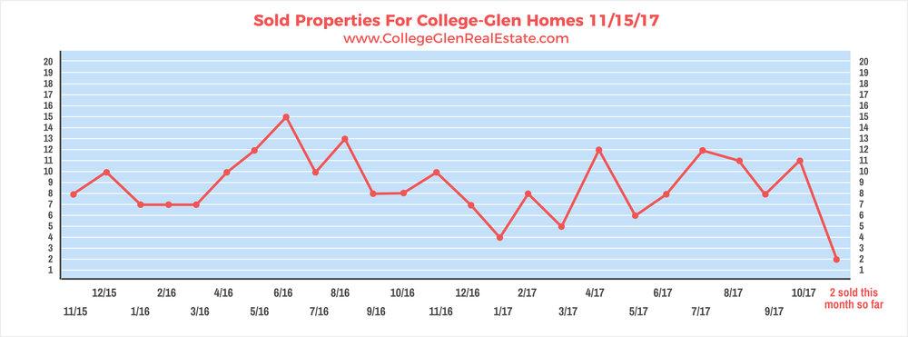 Sold Properties 11-15-17 Wednesday.jpg