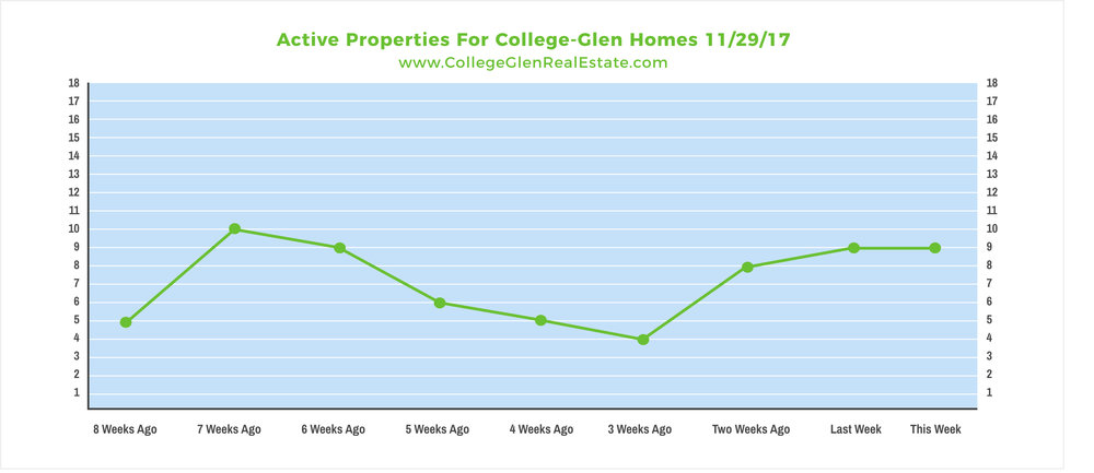 Active Properties 11-29-17 Wednesday.jpg