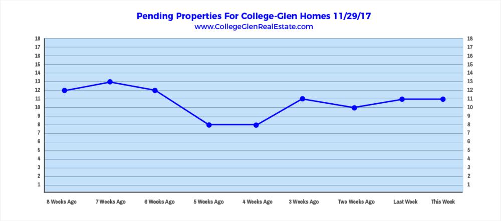 Pending Properties 11-29-17 Wednesday.png