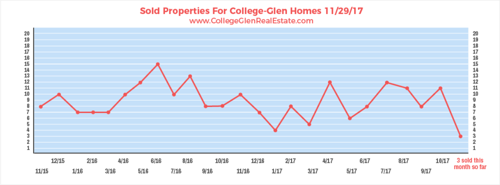 Sold Properties 11-29-17 Wednesday.png