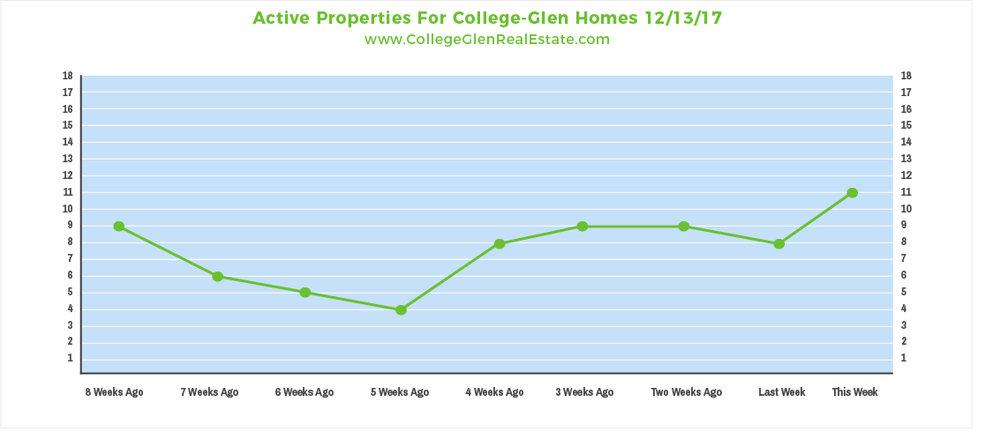 Active Properties 12-13-17 Wednesday.jpg