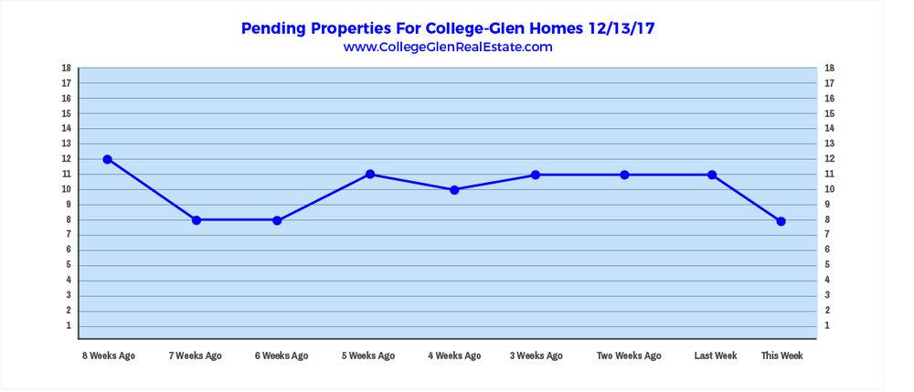 Pending Properties 12-13-17 Wednesday.jpg