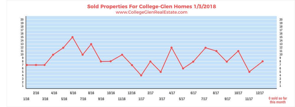Sold Properties 1-3-2018 Wednesday.jpg