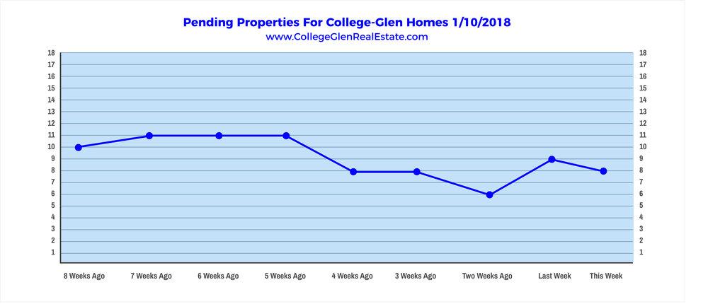 Pending Properties 1-10-2018 Wednesday.jpg