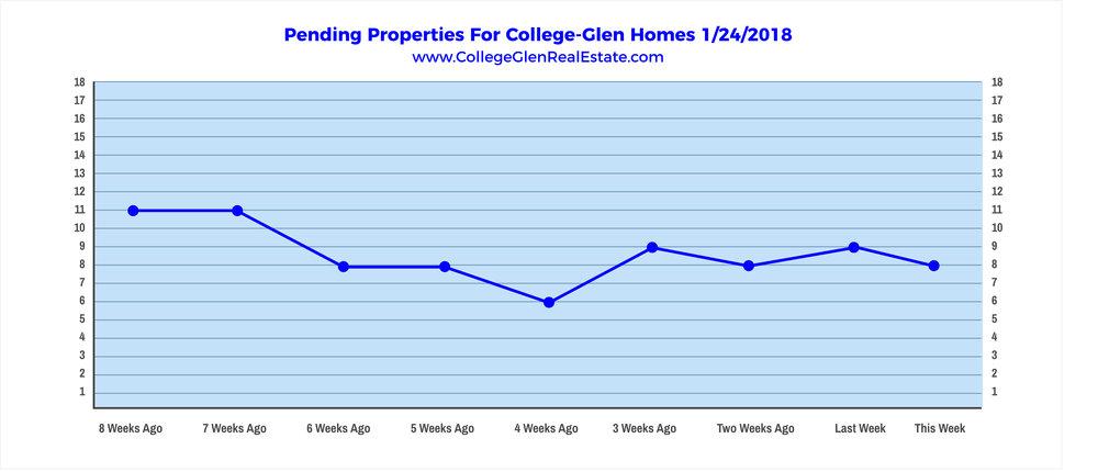Pending Properties 1-24-2018 Wednesday.jpg