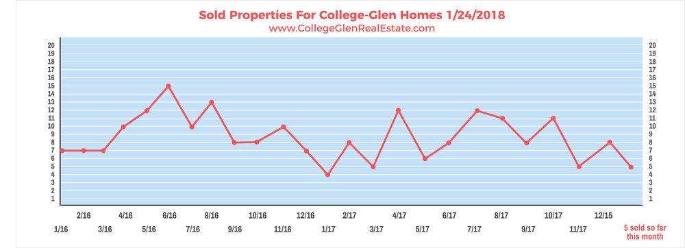Sold Properties 1-24-2018 Wednesday.jpg
