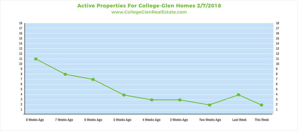 Active Properties 2-7-2018 Wednesday.jpg
