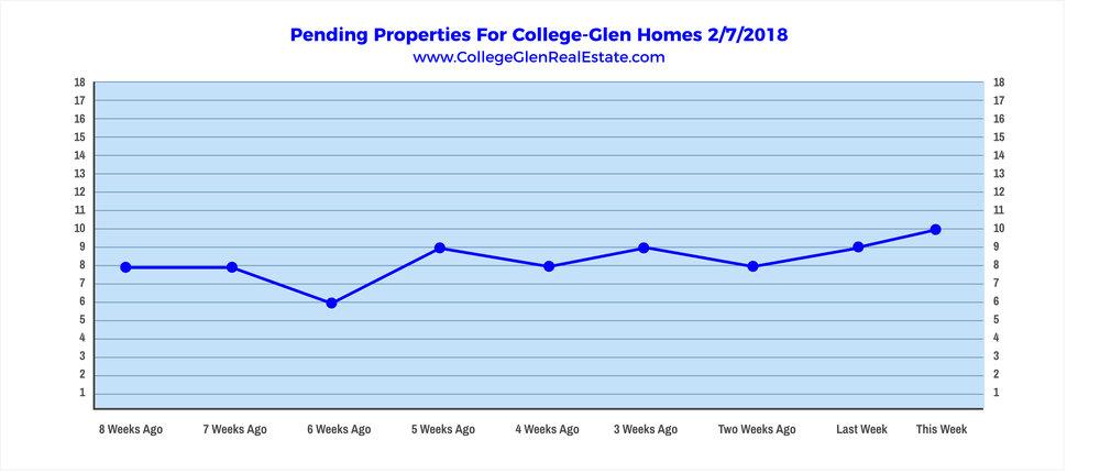 Pending Properties 2-7-2018 Wednesday.jpg