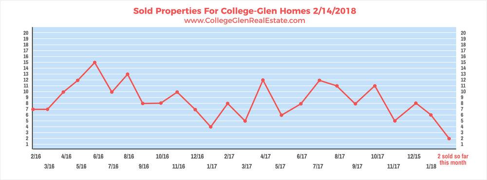 Sold Properties 2-14-2018 Wednesday.jpg