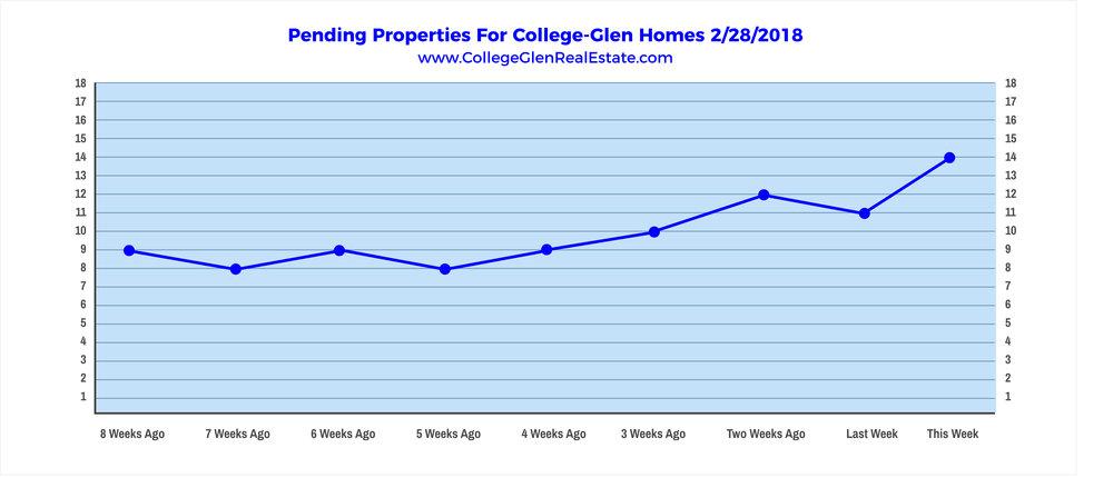 Pending Properties 2-28-2018 Wednesday.jpg