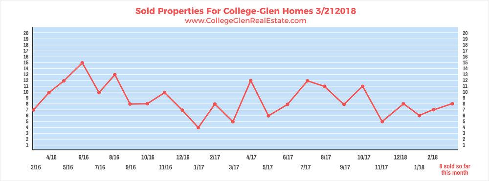 Sold Properties 3-21-2018 Wednesday.jpg