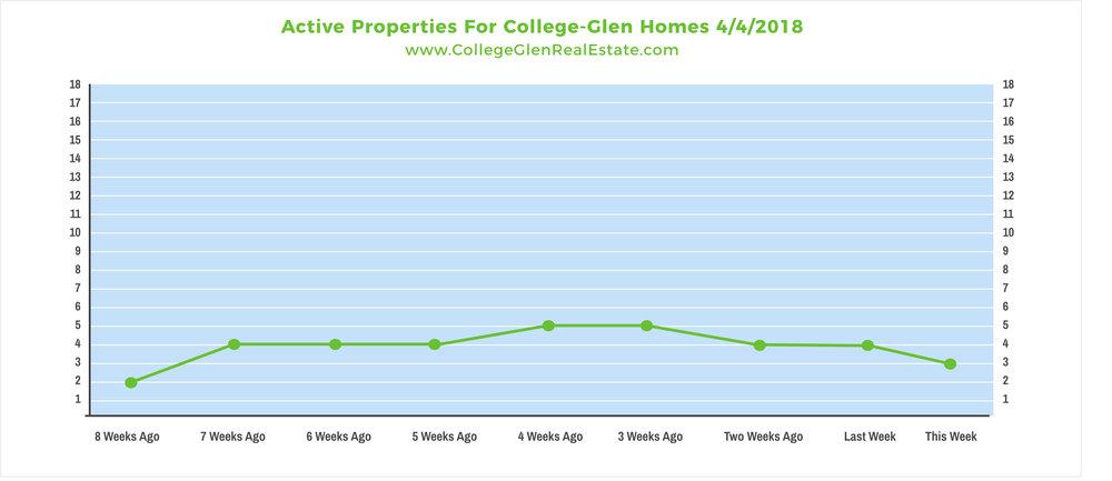 Active Properties 4-4-2018 Wednesday.jpg