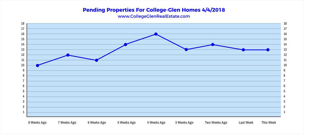 Pending Properties 4-4-2018 Wednesday.jpg