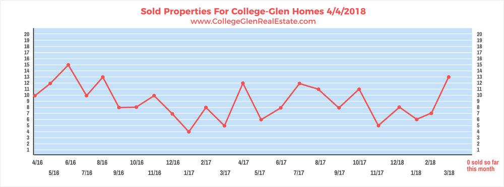Sold Properties 4-4-2018 Wednesday.jpg