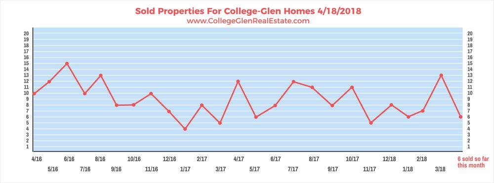 Sold Properties 4-18-2018 Wednesday.jpg