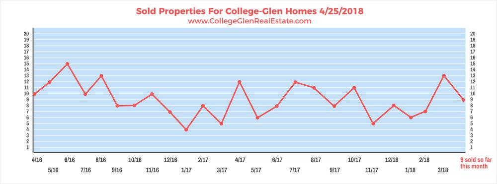Sold Properties 4-25-2018 Wednesday.jpg