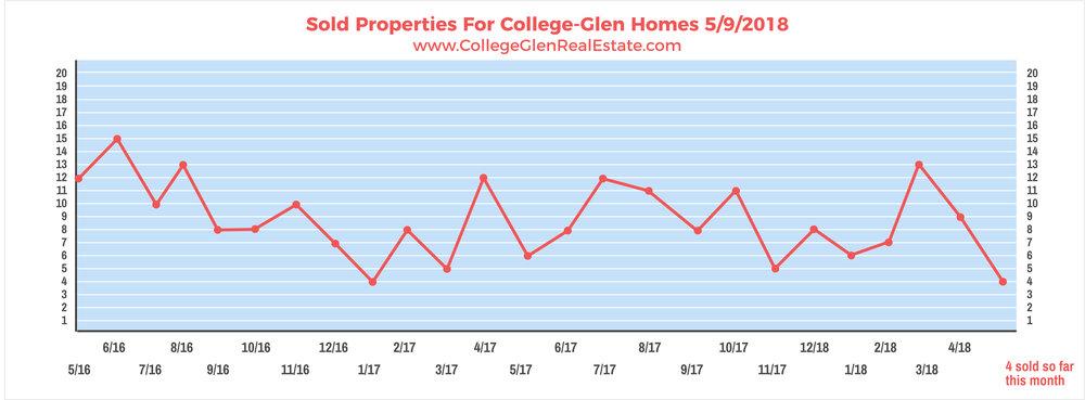 Sold Properties 5-9-2018 Wednesday.jpg
