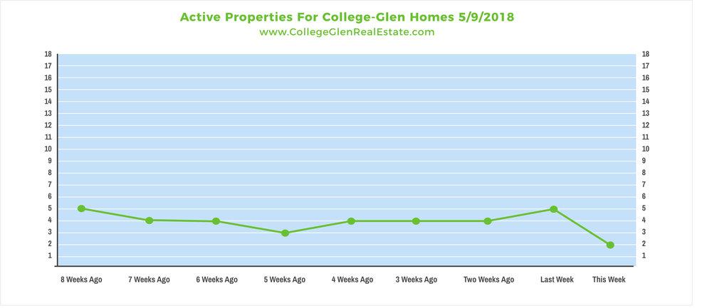 Active Properties 5-9-2018 Wednesday.jpg