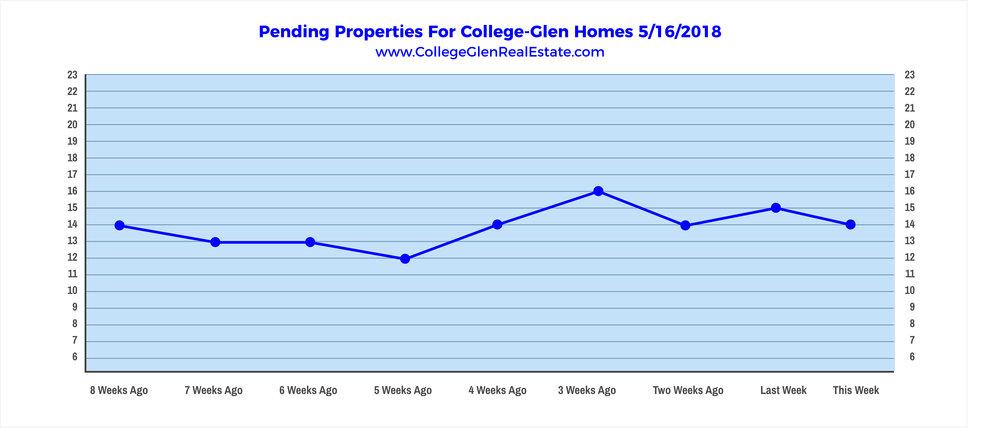 Pending Properties 5-16-2018 Wednesday.jpg