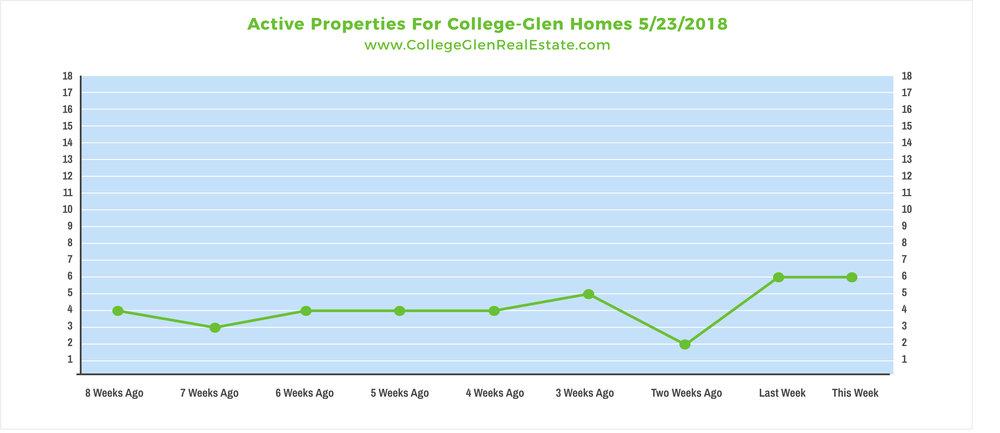 Active Properties 5-16-2018 Wednesday.jpg