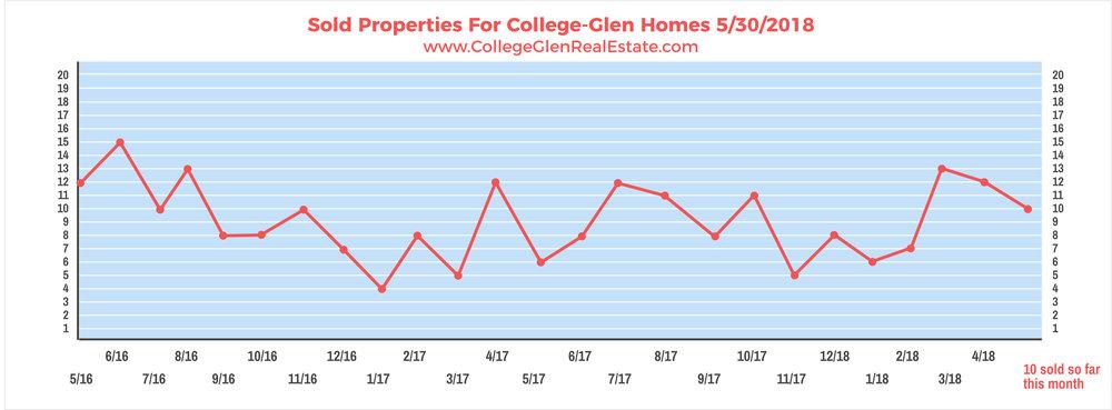 Sold Properties 5-30-2018 Wednesday.jpg