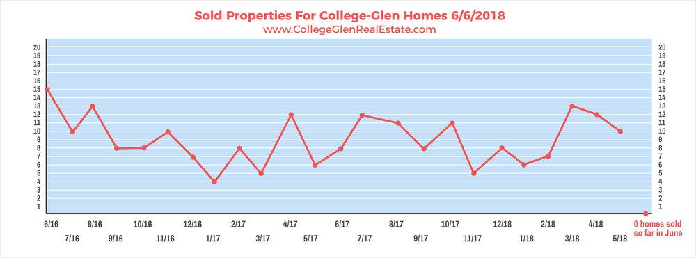 Sold Properties 6-6-2018 Wednesday.jpg