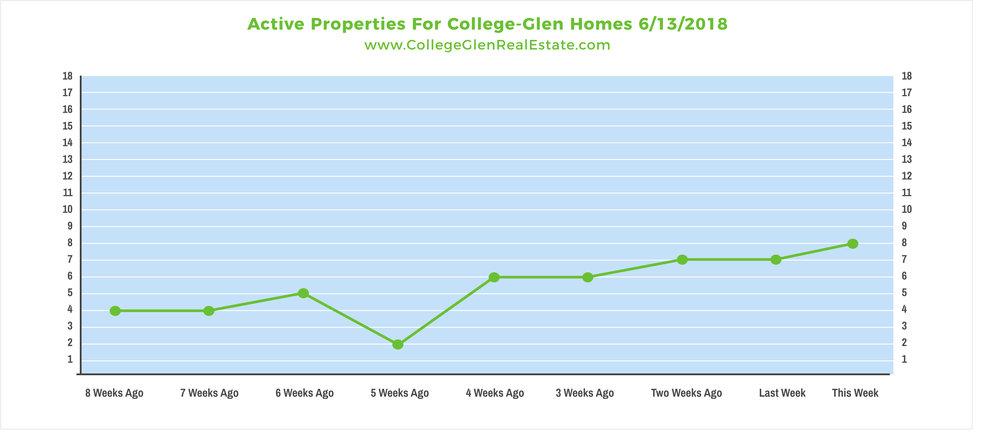 Active Properties 6-13-2018 Wednesday.jpg